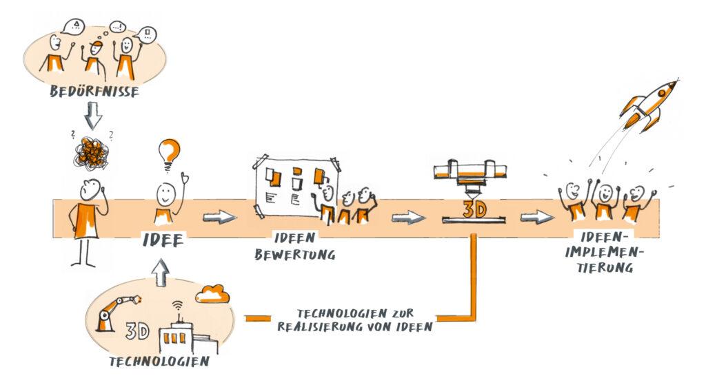 Krehl & Partner Veranschaulichung des Innovationsprozesses