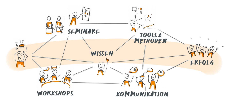 Krehl & Partner Mitarbeiter qualifizieren - der Prozess