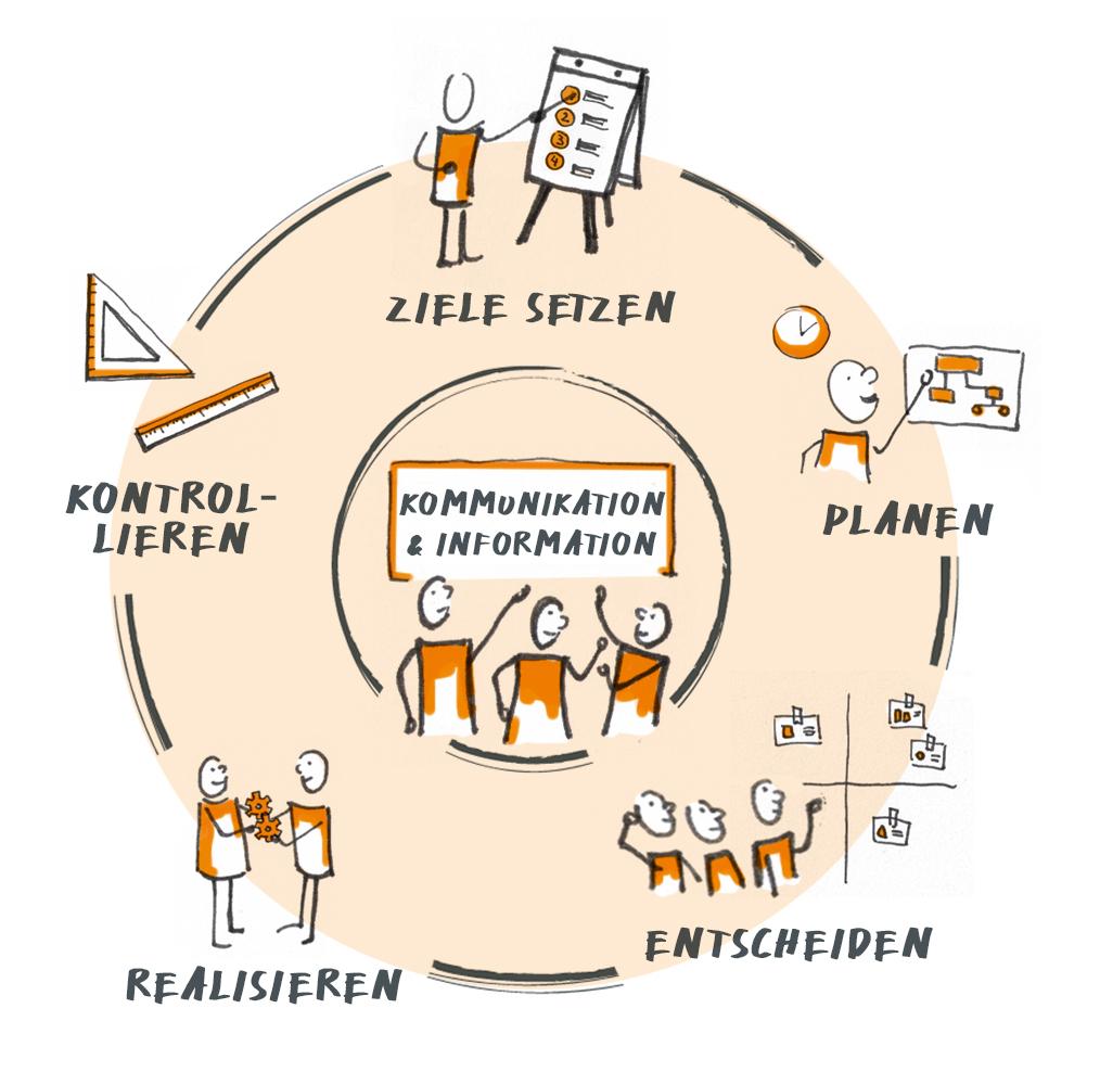 Krehl & Partner Projektmanagement - die Kernaufgaben