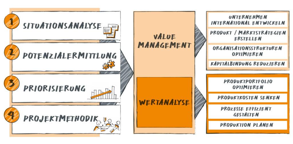 Krehl & Partner Value Management Baukasten
