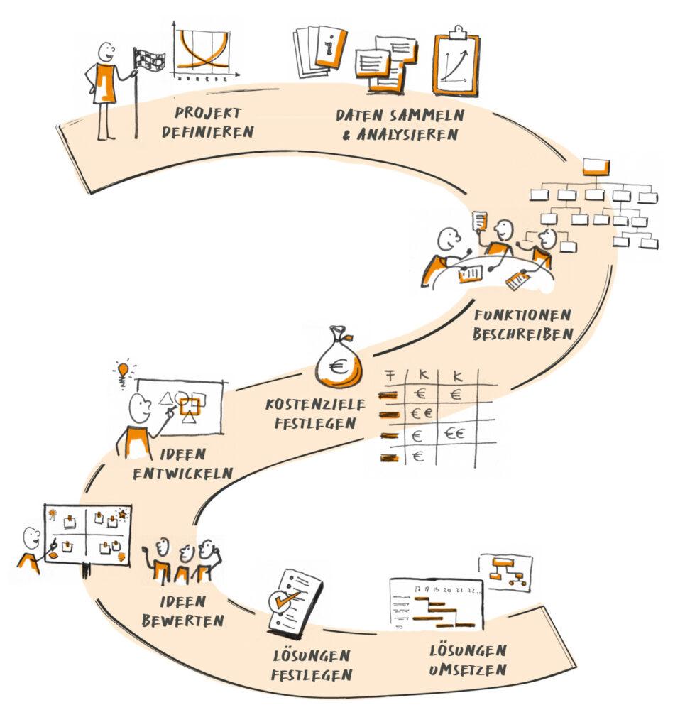 Krehl & Partner Wertanalyse - der Prozess