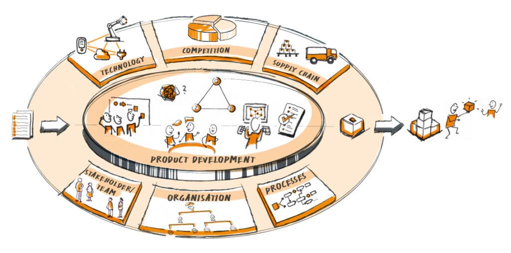 Krehl & Partner product development process and influencing factors