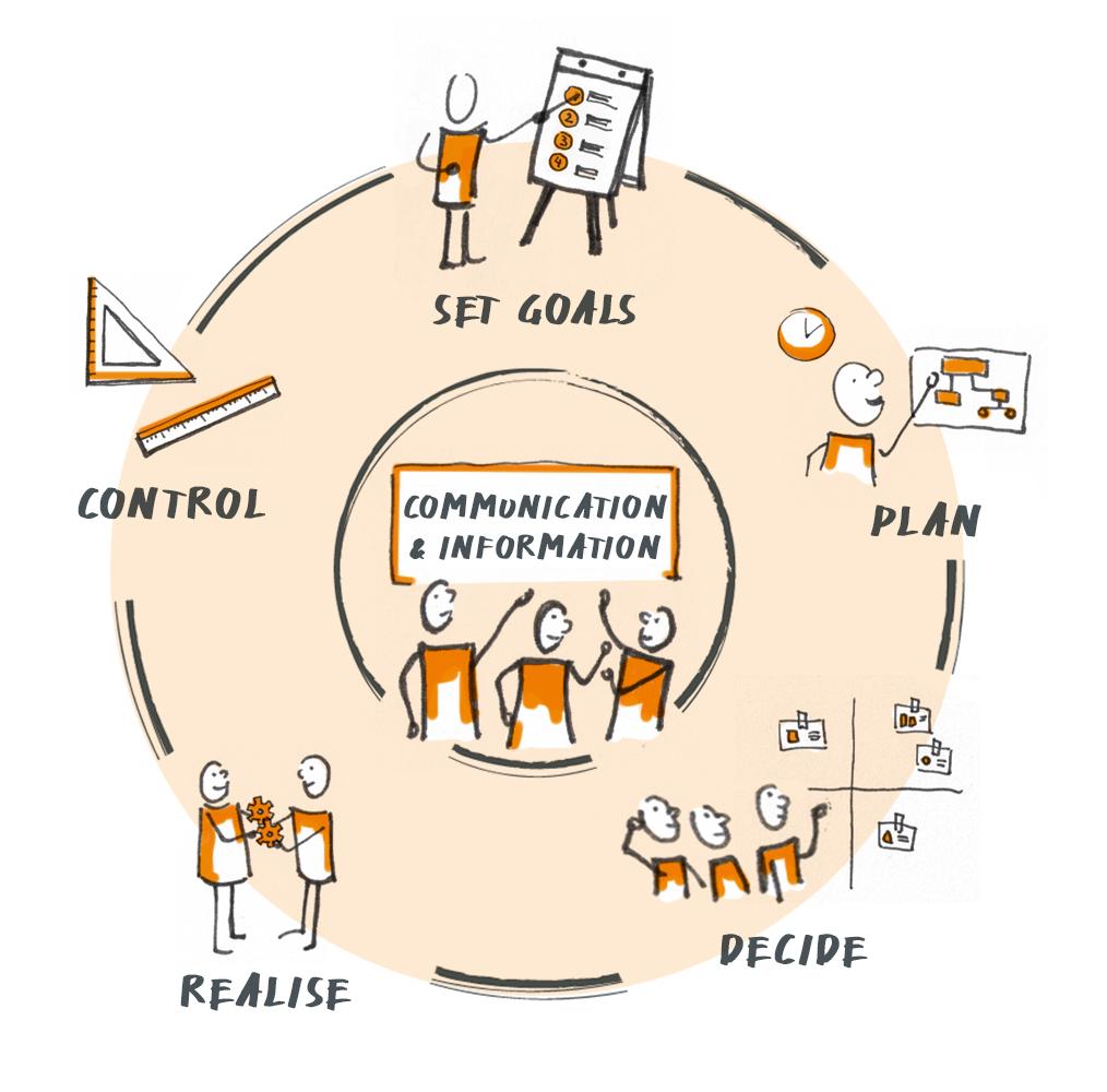 Krehl & Partner Project Management - the core tasks