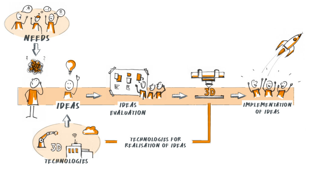 Krehl & Partner Illustration of the innovation process