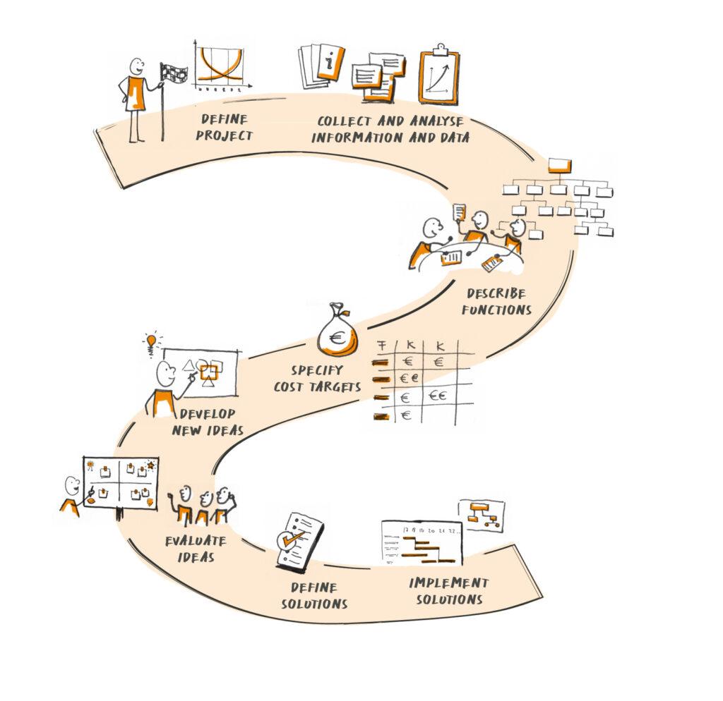 Krehl & Partner Value Analysis/Value Engineering - the process