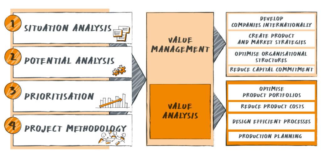Krehl & Partner Value Management toolbox