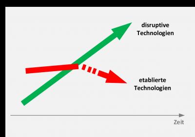 Disruptive Technologie Schaubild