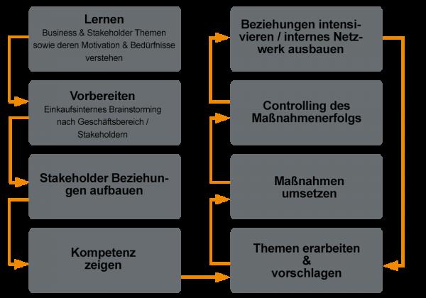 Einkauf als Business Partner